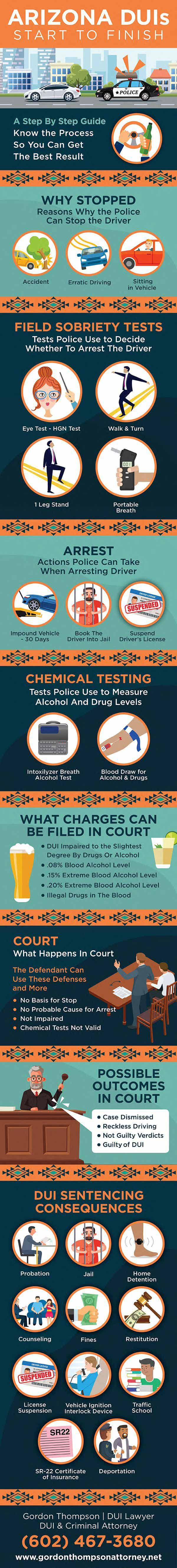 What is a Misdemeanor DUI in Arizona; An informational guide through an Arizona DUI case, step by step with Phoenix, Arizona DUI & Criminal Attorney Gordon Thompson. 1. Why Stopped: Accident, Erratic Driving, Sitting in Vehicle. 2. Field Sobriety Tests: Eye Test, Walk & Turn, 1 Leg Stand, Portable Breath Test. 3. Chemical Testing: Intoxilyzer Breath Test, Blood Draw for Alcohol & Drugs. 4. Arrest: Vehicle Impound, Booked Into Jail, License Suspension. 5. What Charges Can be Filed: DUI Impaired Drugs or Alcohol, .08% DUI, .15% Extreme DUI, .20% Super Extreme DUI, DUI Drugs. 6. Defenses in Court: No Basis for Stop, No probable Cause for Arrest, Not Impaired, Chemical Tests Invalid. 7. Possible Outcomes: Dismissed, Reckless Driving, Not Guilty Verdicts, Guilty DUI. 8. DUI Sentencing Consequences: Probation, Jail, Home Detention, Counseling, Fines, Restitution, License Suspension, Interlock Device, Traffic School, SR-22 Insurance.